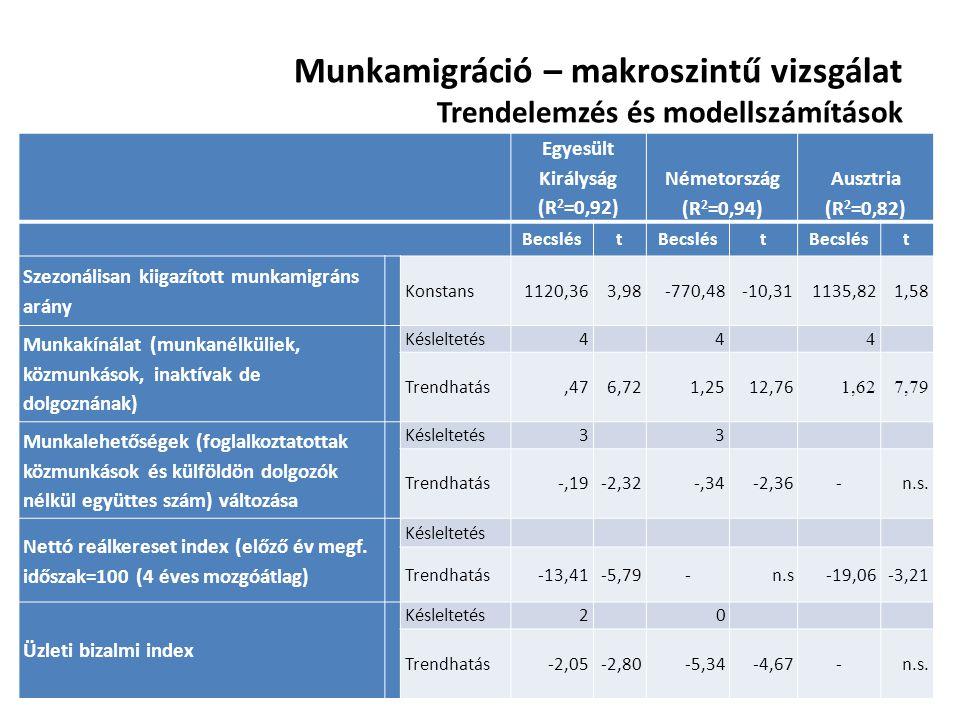 Munkamigráció – makroszintű vizsgálat Trendelemzés és modellszámítások Egyesült Királyság (R 2 =0,92) Németország (R 2 =0,94) Ausztria (R 2 =0,82) Bec