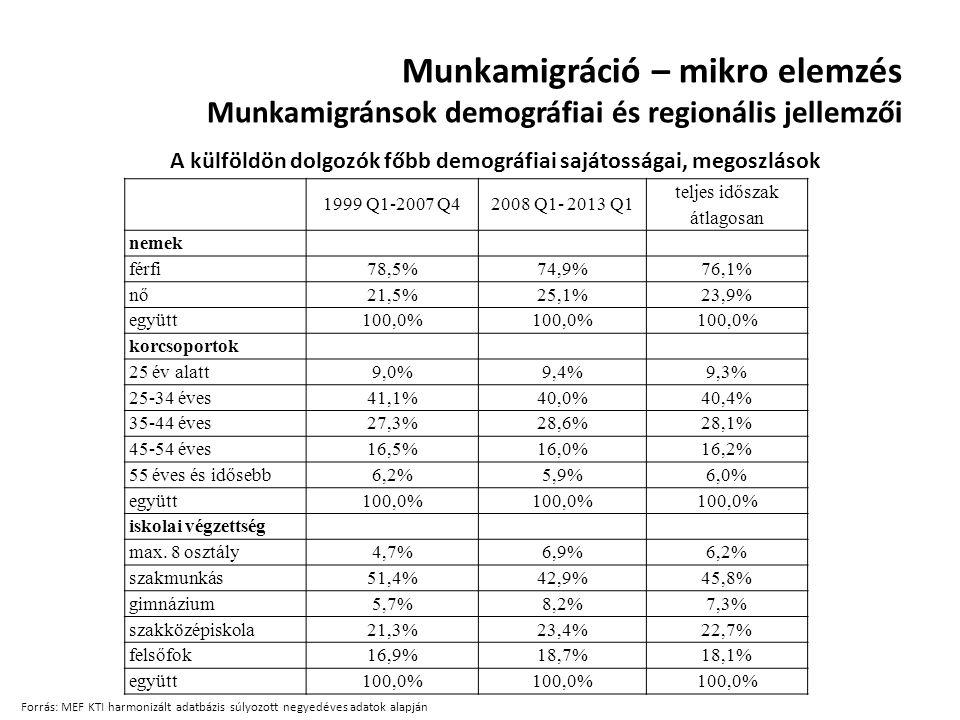Munkamigráció – mikro elemzés Munkamigránsok demográfiai és regionális jellemzői 1999 Q1-2007 Q42008 Q1- 2013 Q1 teljes időszak átlagosan nemek férfi
