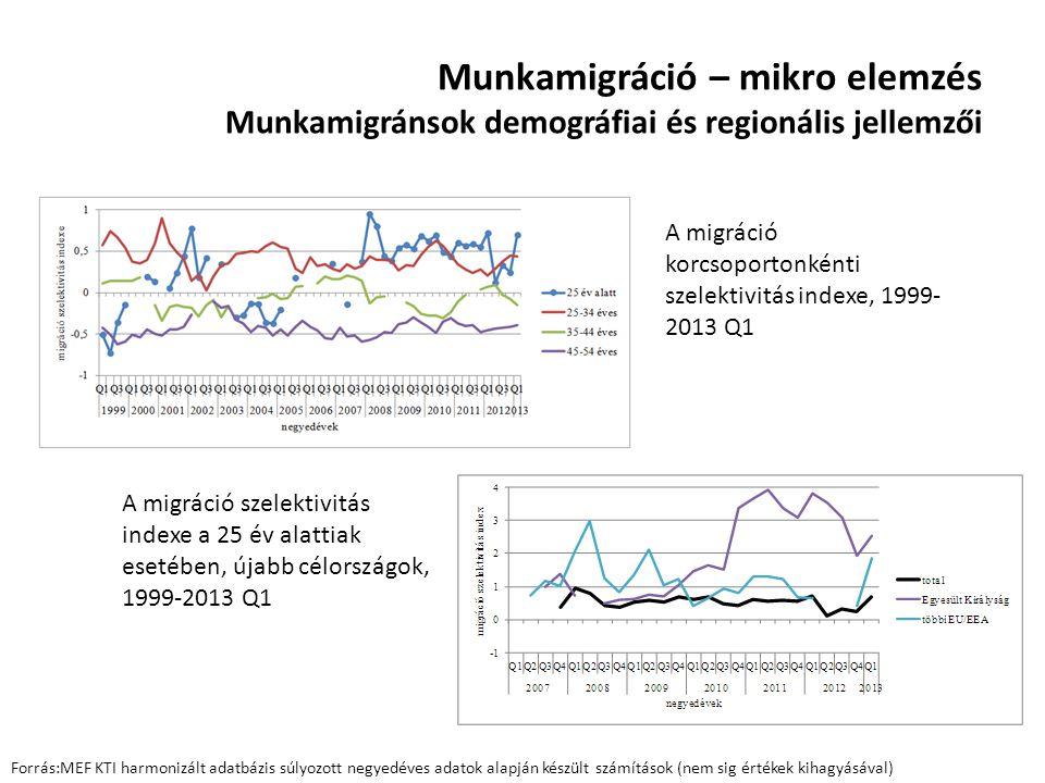 Munkamigráció – mikro elemzés Munkamigránsok demográfiai és regionális jellemzői A migráció szelektivitás indexe a 25 év alattiak esetében, újabb célo