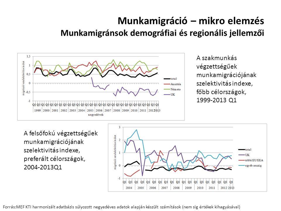 Munkamigráció – mikro elemzés Munkamigránsok demográfiai és regionális jellemzői Forrás:MEF KTI harmonizált adatbázis súlyozott negyedéves adatok alap
