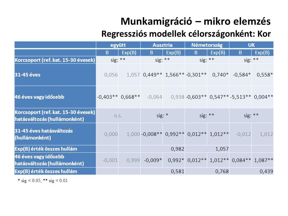 Munkamigráció – mikro elemzés Regressziós modellek célországonként: Kor együttAusztriaNémetországUK BExp(B)B B B Korcsoport (ref. kat. 15-30 évesek)si