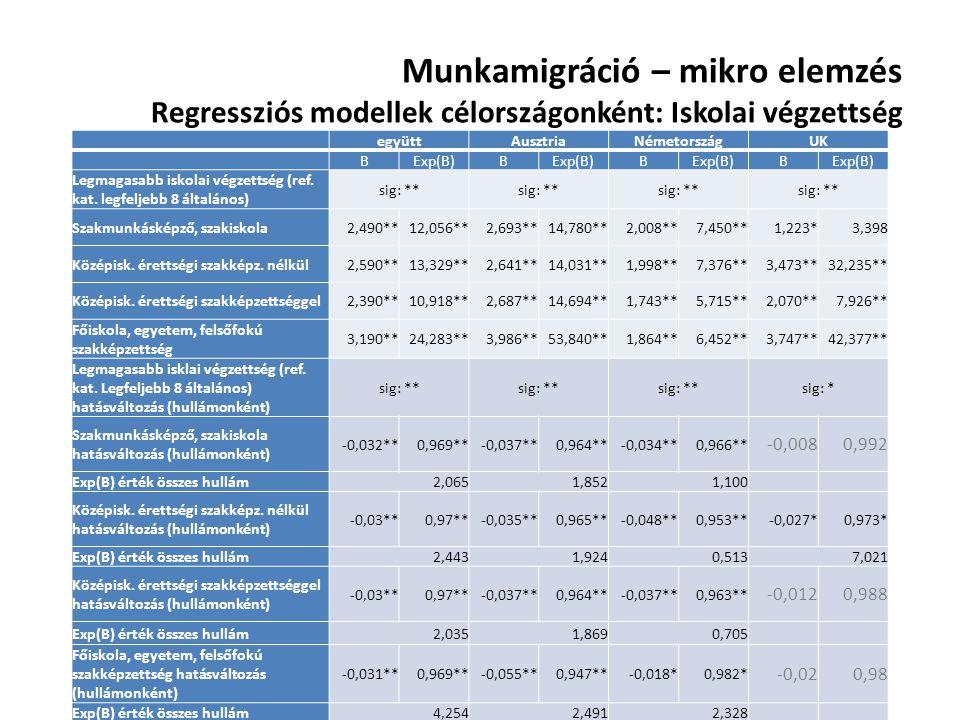 Munkamigráció – mikro elemzés Regressziós modellek célországonként: Iskolai végzettség együttAusztriaNémetországUK BExp(B)B B B Legmagasabb iskolai vé