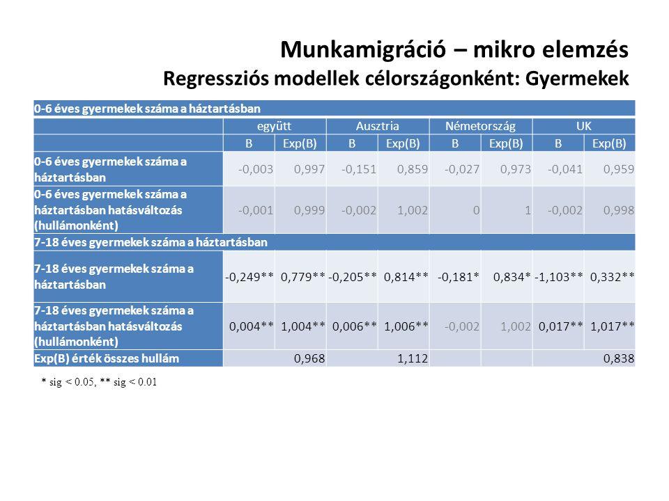 Munkamigráció – mikro elemzés Regressziós modellek célországonként: Gyermekek 0-6 éves gyermekek száma a háztartásban együttAusztriaNémetországUK BExp