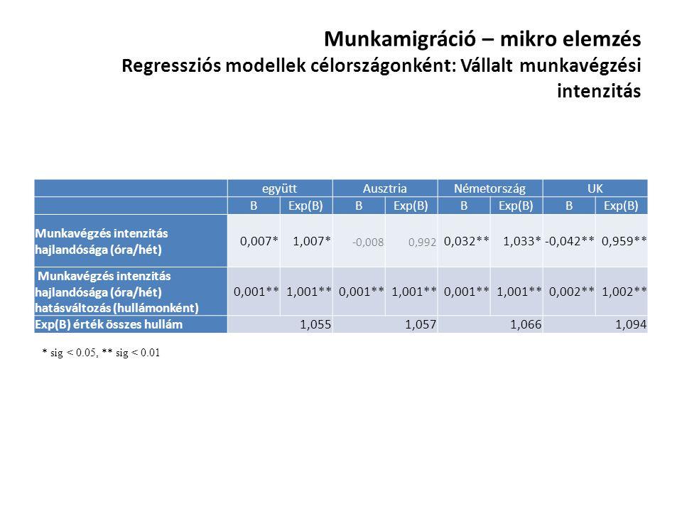 Munkamigráció – mikro elemzés Regressziós modellek célországonként: Vállalt munkavégzési intenzitás együttAusztriaNémetországUK BExp(B)B B B Munkavégz