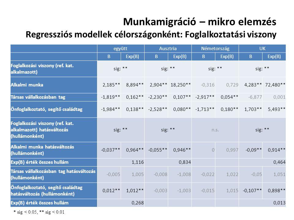 Munkamigráció – mikro elemzés Regressziós modellek célországonként: Foglalkoztatási viszony együttAusztriaNémetországUK BExp(B)B B B Foglalkozási visz