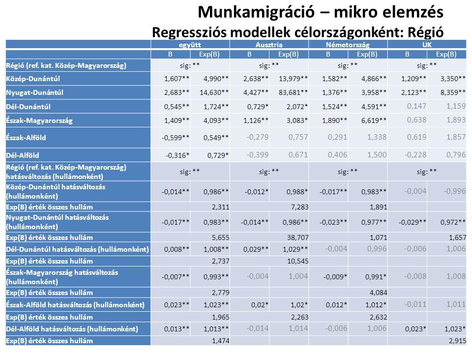 Munkamigráció – mikro elemzés Regressziós modellek célországonként: Régió együttAusztriaNémetországUK BExp(B)B B B Régió (ref. kat. Közép-Magyarország