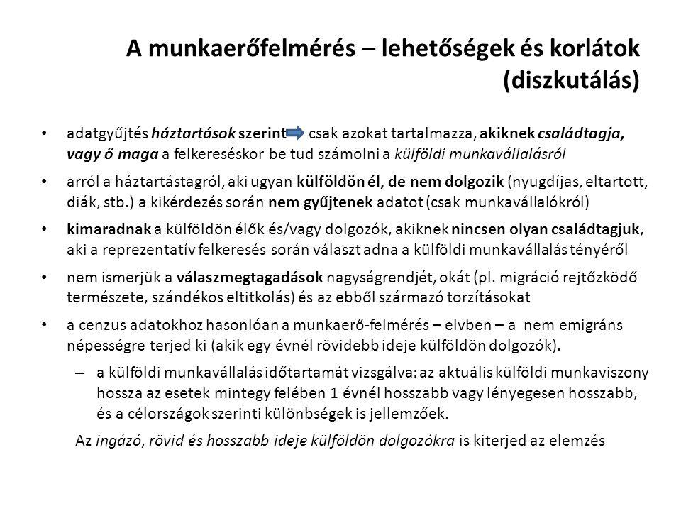 Munkamigráció – makroszintű vizsgálat Trendelemzés és modellszámítások Egyesült Királyság (R 2 =0,92) Németország (R 2 =0,94) Ausztria (R 2 =0,82) Becslést t t Szezonálisan kiigazított munkamigráns arány Konstans1120,363,98-770,48-10,311135,821,58 Munkakínálat (munkanélküliek, közmunkások, inaktívak de dolgoznának) Késleltetés44 4 Trendhatás,476,721,2512,76 1,627,79 Munkalehetőségek (foglalkoztatottak közmunkások és külföldön dolgozók nélkül együttes szám) változása Késleltetés33 Trendhatás-,19-2,32-,34-2,36-n.s.