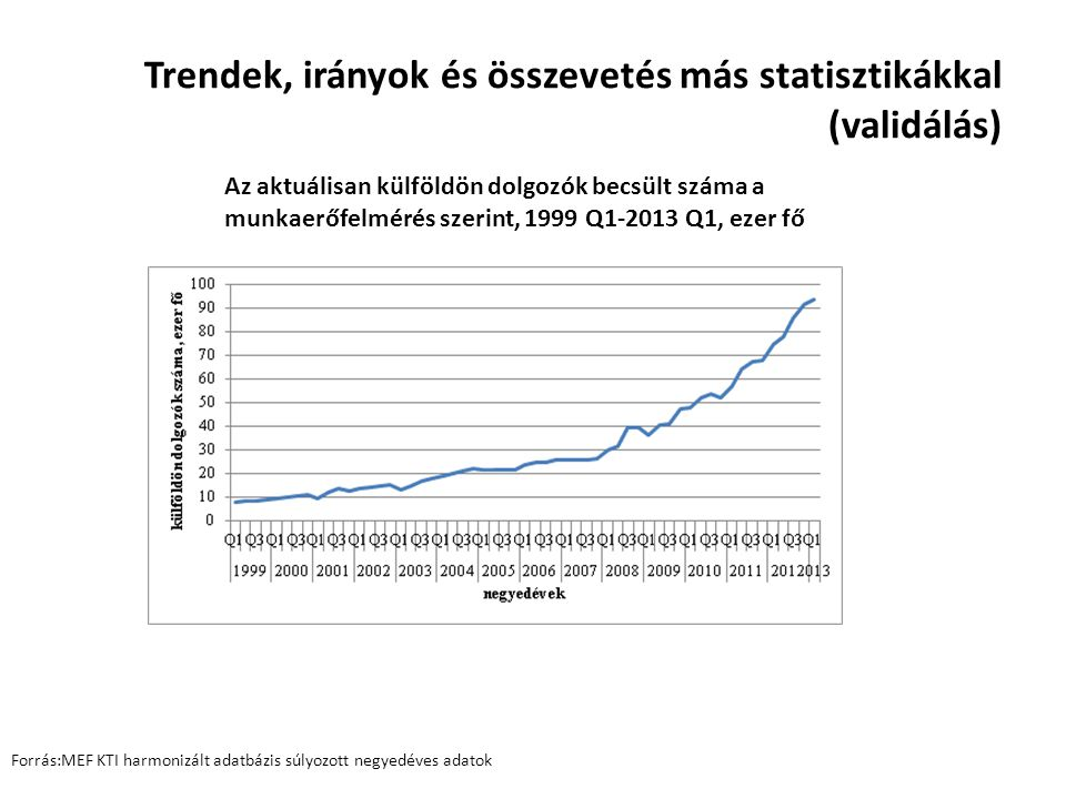 Trendek, irányok és összevetés más statisztikákkal (validálás) Az aktuálisan külföldön dolgozók becsült száma a munkaerőfelmérés szerint, 1999 Q1-2013