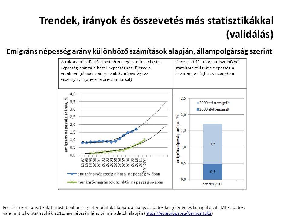Trendek, irányok és összevetés más statisztikákkal (validálás) Foglalkoztatott munkamigránsok becsült száma a MEF alapján, célországok szerint, éves átlagok, 1999-2013 Q1 Forrás: MEF KTI harmonizált adatbázis, negyedéves súlyozott adatok éves halmozott átlag (bal.