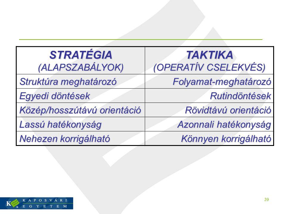 20 STRATÉGIA (ALAPSZABÁLYOK) TAKTIKA (OPERATÍV CSELEKVÉS) Struktúra meghatározó Folyamat-meghatározó Egyedi döntések Rutindöntések Közép/hosszútávú or