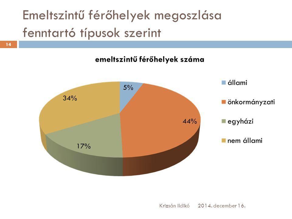 Emeltszintű férőhelyek megoszlása fenntartó típusok szerint 2014. december 16.Krizsán Ildikó 14