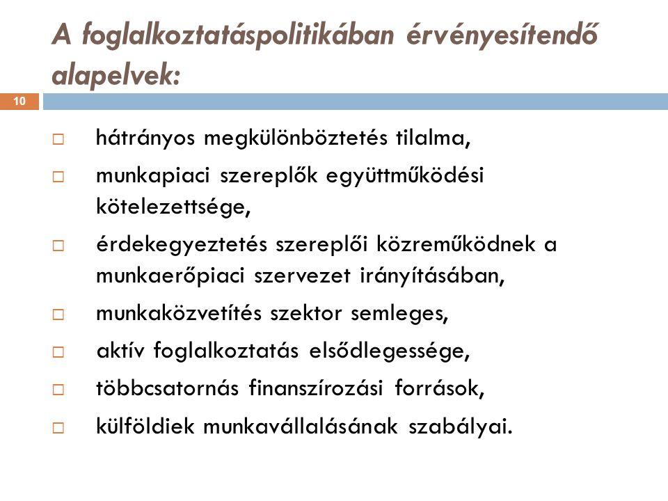 A foglalkoztatáspolitikában érvényesítendő alapelvek: 10  hátrányos megkülönböztetés tilalma,  munkapiaci szereplők együttműködési kötelezettsége, 