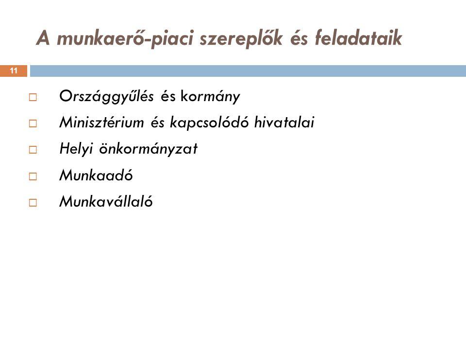 A munkaerő-piaci szereplők és feladataik 11  Országgyűlés és kormány  Minisztérium és kapcsolódó hivatalai  Helyi önkormányzat  Munkaadó  Munkavá