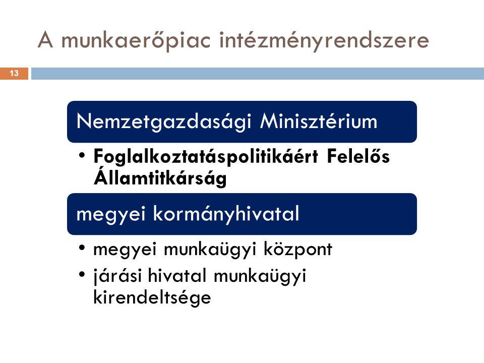 A munkaerőpiac intézményrendszere 13 Nemzetgazdasági Minisztérium Foglalkoztatáspolitikáért Felelős Államtitkárság megyei kormányhivatal megyei munkaü