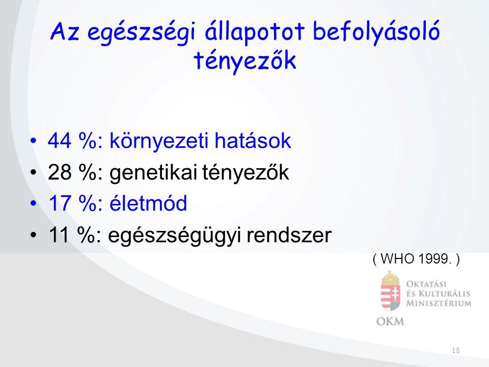 18 Az egészségi állapotot befolyásoló tényezők 44 %: környezeti hatások 28 %: genetikai tényezők 17 %: életmód 11 %: egészségügyi rendszer ( WHO 1999.