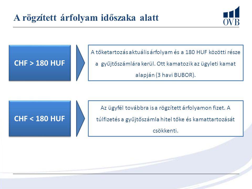 A rögzített árfolyam időszaka alatt CHF > 180 HUF A tőketartozás aktuális árfolyam és a 180 HUF közötti része a gyűjtőszámlára kerül.