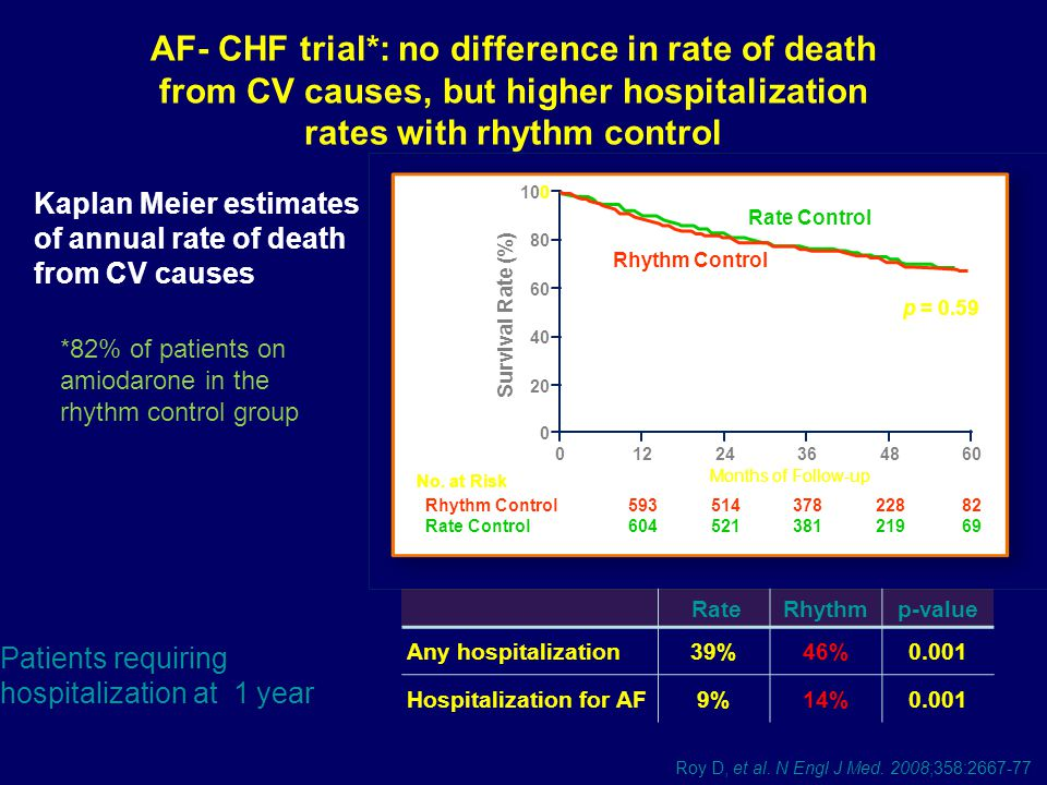 AF- CHF trial*: no difference in rate of death from CV causes, but higher hospitalization rates with rhythm control Roy D, et al. N Engl J Med. 2008;3