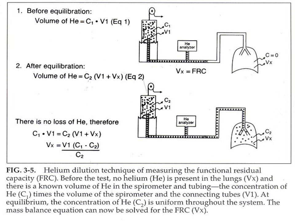 TLC RVRV Volume (liters) 0 2 4 6 8 - 20 01020 Pressure (cmH 2 0) - 30 - 40 - 10 304050 EELV Ventilatory Mechanics: Healthy  EILV  IRV  IC VTVT  EELV