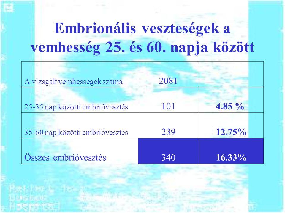 Embrionális veszteségek a vemhesség 25. és 60. napja között A vizsgált vemhességek száma 2081 25-35 nap közötti embrióvesztés 1014.85 % 35-60 nap közö