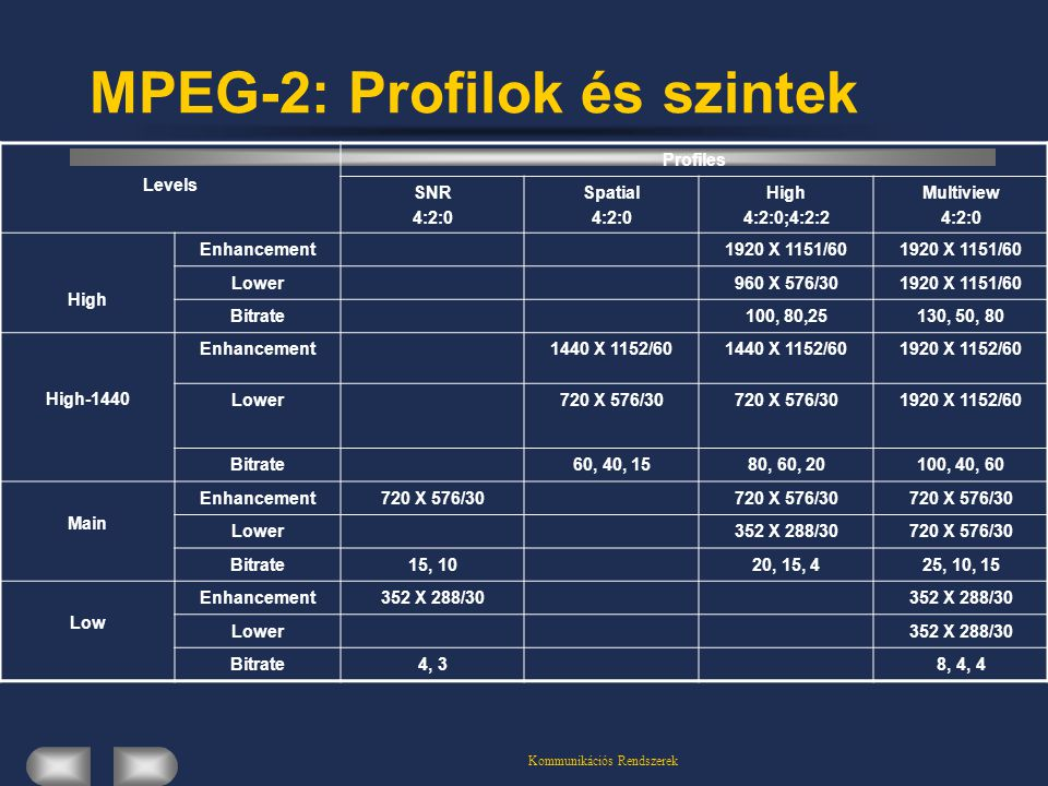 Kommunikációs Rendszerek MPEG-2: Profilok és szintek Levels Profiles SNR 4:2:0 Spatial 4:2:0 High 4:2:0;4:2:2 Multiview 4:2:0 High Enhancement1920 X 1151/60 Lower960 X 576/301920 X 1151/60 Bitrate100, 80,25130, 50, 80 High-1440 Enhancement1440 X 1152/60 1920 X 1152/60 Lower720 X 576/30 1920 X 1152/60 Bitrate60, 40, 1580, 60, 20100, 40, 60 Main Enhancement720 X 576/30 Lower352 X 288/30720 X 576/30 Bitrate15, 1020, 15, 425, 10, 15 Low Enhancement352 X 288/30 Lower352 X 288/30 Bitrate4, 38, 4, 4