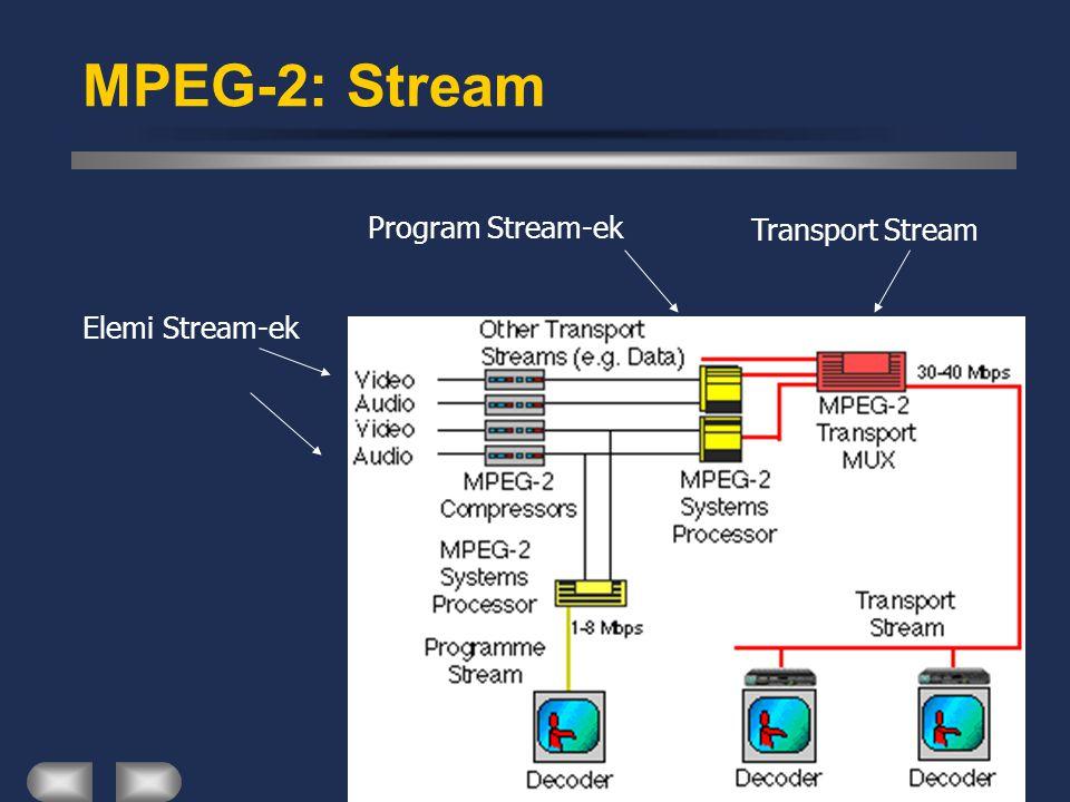 Kommunikációs Rendszerek MPEG-2: Stream Transport StreamProgram Stream-ek Elemi Stream-ek