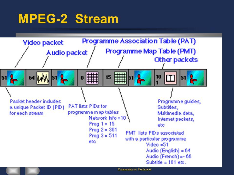 Kommunikációs Rendszerek MPEG-2 Stream
