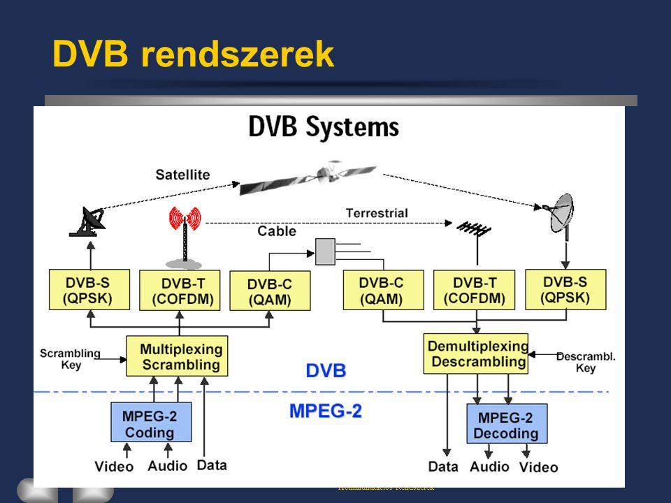 Kommunikációs Rendszerek DVB rendszerek