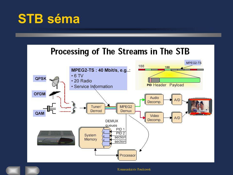 Kommunikációs Rendszerek STB séma