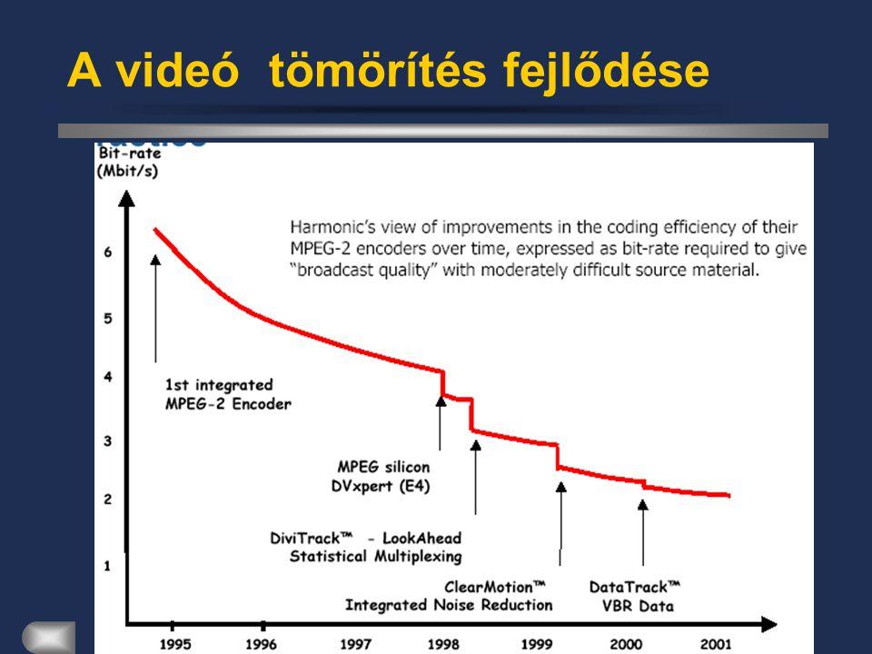 Kommunikációs Rendszerek A videó tömörítés fejlődése