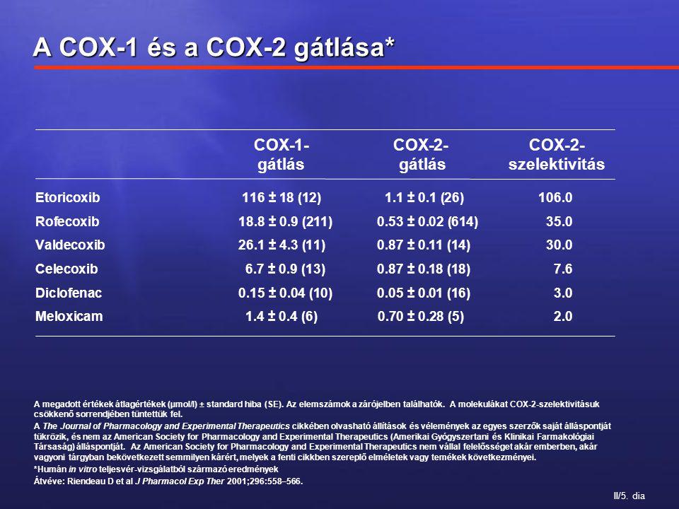 II/5. dia A megadott értékek átlagértékek (µmol/l) ± standard hiba (SE). Az elemszámok a zárójelben találhatók. A molekulákat COX-2-szelektivitásuk cs