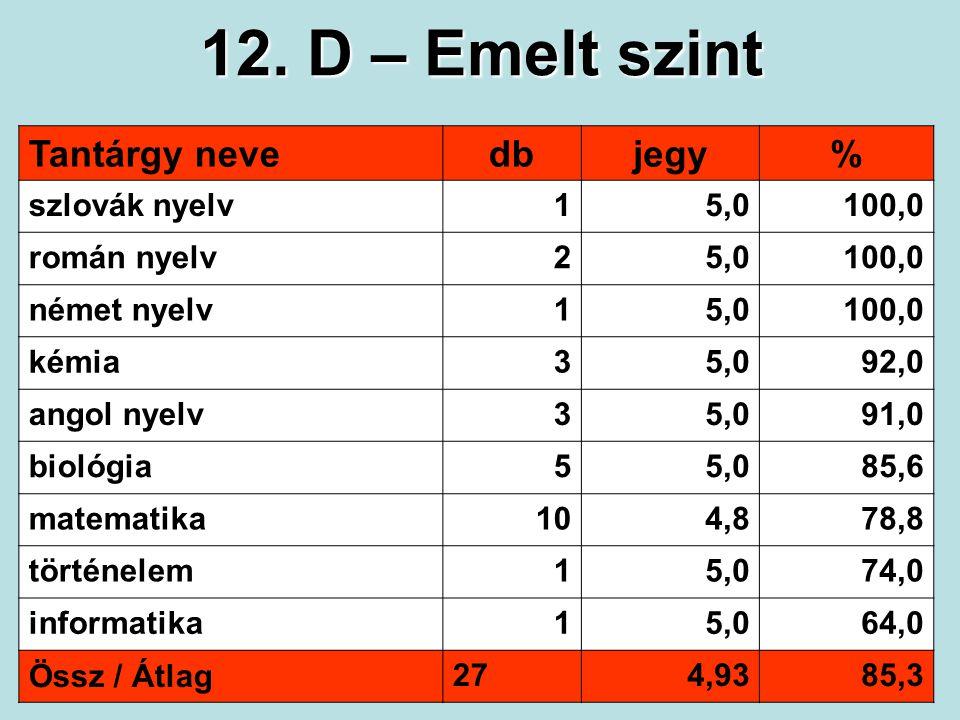 12. D – Emelt szint Tantárgy nevedbjegy% szlovák nyelv15,0100,0 román nyelv25,0100,0 német nyelv15,0100,0 kémia35,092,0 angol nyelv35,091,0 biológia55