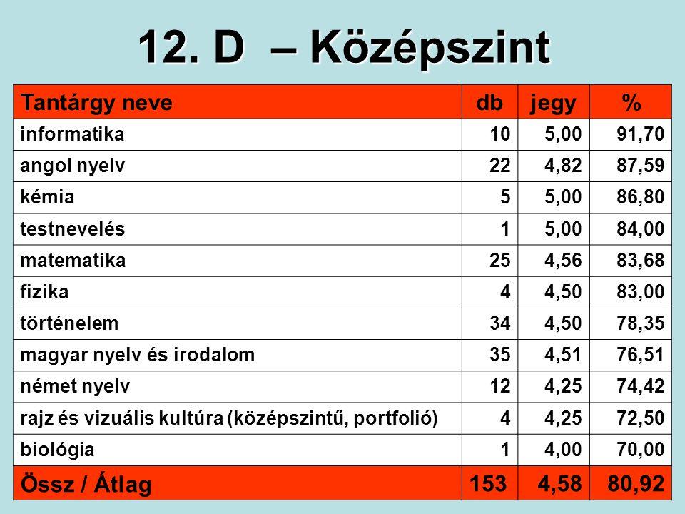 12. D – Középszint Tantárgy nevedbjegy% informatika105,0091,70 angol nyelv224,8287,59 kémia55,0086,80 testnevelés15,0084,00 matematika254,5683,68 fizi