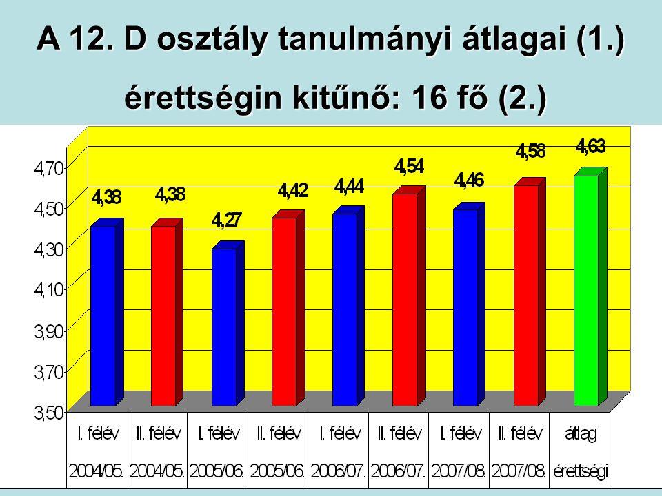 A 12. D osztály tanulmányi átlagai (1.) érettségin kitűnő: 16 fő (2.) érettségin kitűnő: 16 fő (2.)