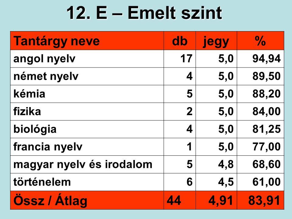 12. E – Emelt szint Tantárgy nevedbjegy% angol nyelv175,094,94 német nyelv45,089,50 kémia55,088,20 fizika25,084,00 biológia45,081,25 francia nyelv15,0