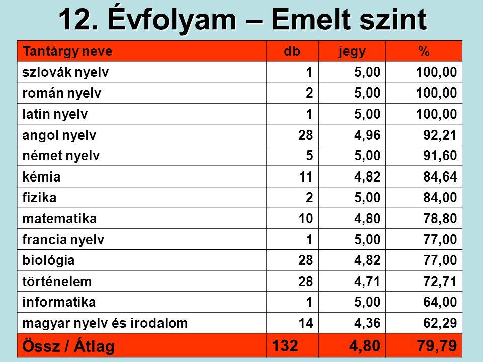 12. Évfolyam – Emelt szint Tantárgy nevedbjegy% szlovák nyelv15,00100,00 román nyelv25,00100,00 latin nyelv15,00100,00 angol nyelv284,9692,21 német ny