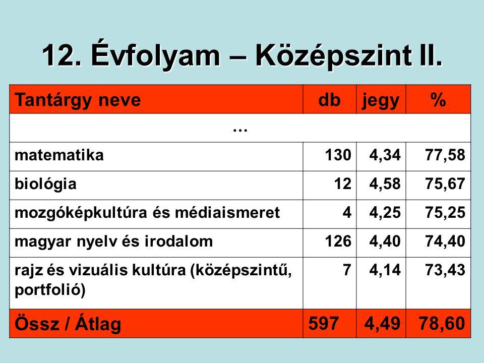12. Évfolyam – Középszint II. Tantárgy nevedbjegy% … matematika1304,3477,58 biológia124,5875,67 mozgóképkultúra és médiaismeret44,2575,25 magyar nyelv