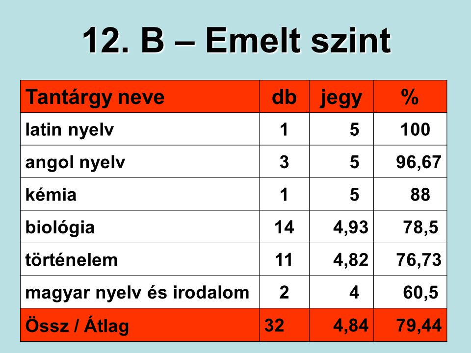 12. B – Emelt szint Tantárgy nevedbjegy% latin nyelv15100 angol nyelv3596,67 kémia1588 biológia144,9378,5 történelem114,8276,73 magyar nyelv és irodal