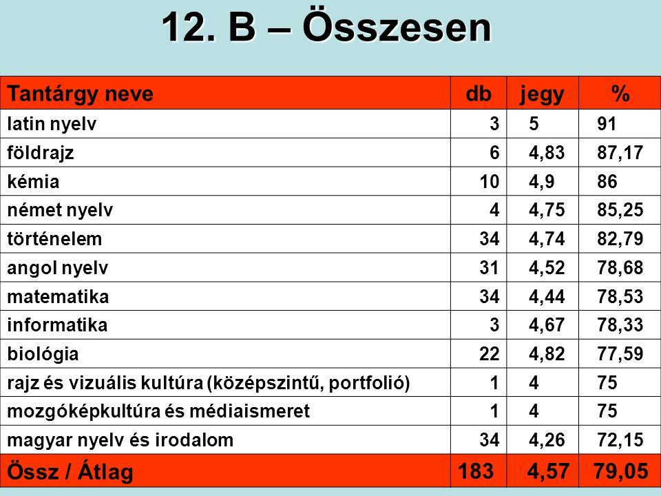 A 12. B osztály tanulmányi átlagai (3.) érettségin kitűnő: 8 fő (3.)