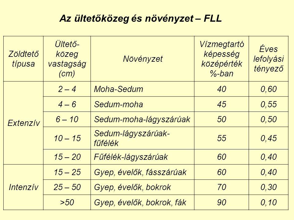 Zöldtető típusa Ültető- közeg vastagság (cm) Növényzet Vízmegtartó képesség középérték %-ban Éves lefolyási tényező Extenzív 2 – 4Moha-Sedum400,60 4 – 6Sedum-moha450,55 6 – 10Sedum-moha-lágyszárúak500,50 10 – 15 Sedum-lágyszárúak- fűfélék 550,45 15 – 20Fűfélék-lágyszárúak600,40 Intenzív 15 – 25Gyep, évelők, fásszárúak600,40 25 – 50Gyep, évelők, bokrok700,30 >50Gyep, évelők, bokrok, fák900,10 Az ültetőközeg és növényzet – FLL