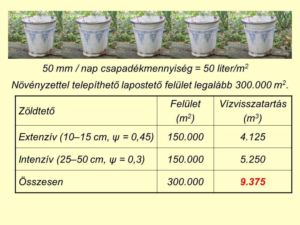 50 mm / nap csapadékmennyiség = 50 liter/m 2 Növényzettel telepíthető lapostető felület legalább 300.000 m 2. Zöldtető Felület (m 2 ) Vízvisszatartás