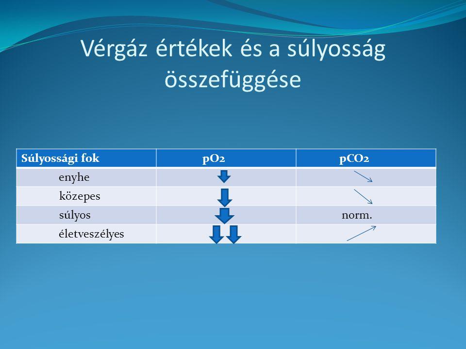 Vérgáz értékek és a súlyosság összefüggése Súlyossági fok pO2 pCO2 enyhe közepes súlyos norm. életveszélyes
