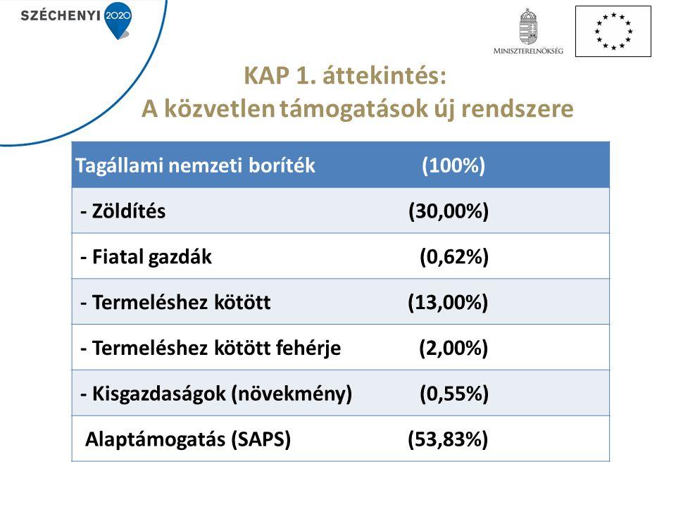 KAP 1. áttekintés: A közvetlen támogatások új rendszere Tagállami nemzeti boríték (100%) - Zöldítés (30,00%) - Fiatal gazdák (0,62%) - Termeléshez köt