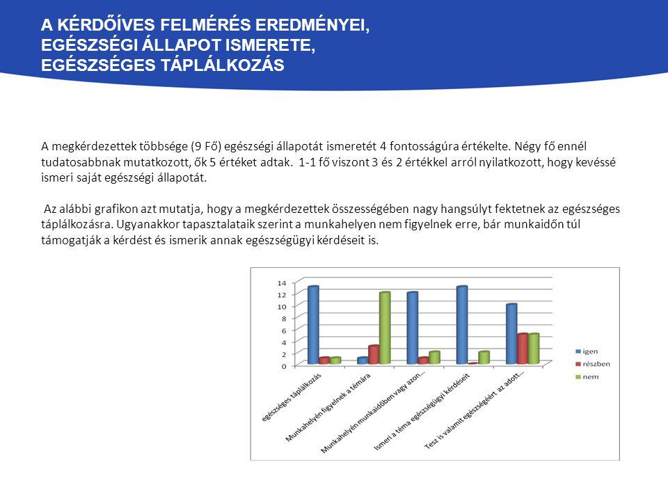 A KÉRDŐÍVES FELMÉRÉS EREDMÉNYEI, EGÉSZSÉGI ÁLLAPOT ISMERETE, EGÉSZSÉGES TÁPLÁLKOZÁS A megkérdezettek többsége (9 Fő) egészségi állapotát ismeretét 4 fontosságúra értékelte.
