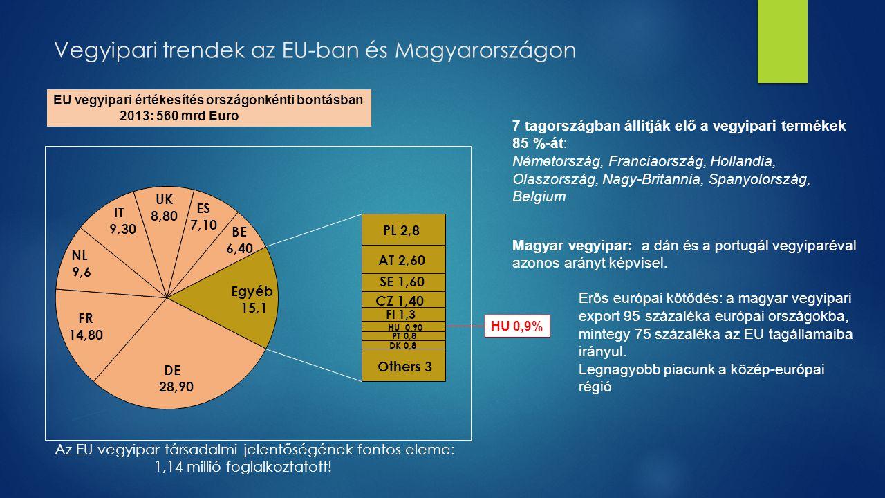 Vegyipari trendek az EU-ban és Magyarországon EU vegyipari értékesítés országonkénti bontásban 2013: 560 mrd Euro HU 0,9% 7 tagországban állítják elő