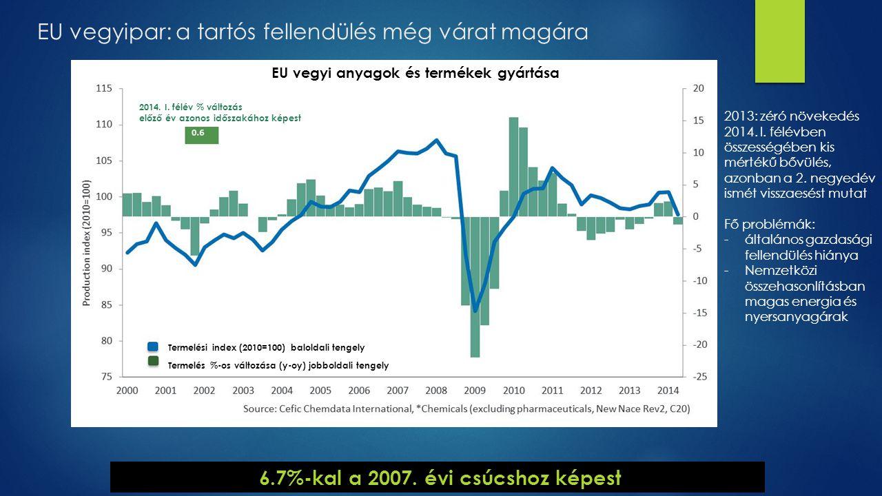 6.7%-kal a 2007. évi csúcshoz képest EU vegyipar: a tartós fellendülés még várat magára EU vegyi anyagok és termékek gyártása Termelési index (2010=10