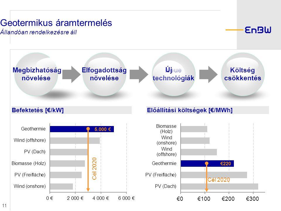 Geotermikus áramtermelés Állandóan rendelkezésre áll 11 Költség csökkentés Neue technológiák Új Elfogadottság növelése Megbízhatóság növelése Befektetés [€/kW]Előállítási költségek [€/MWh] Cél 2020