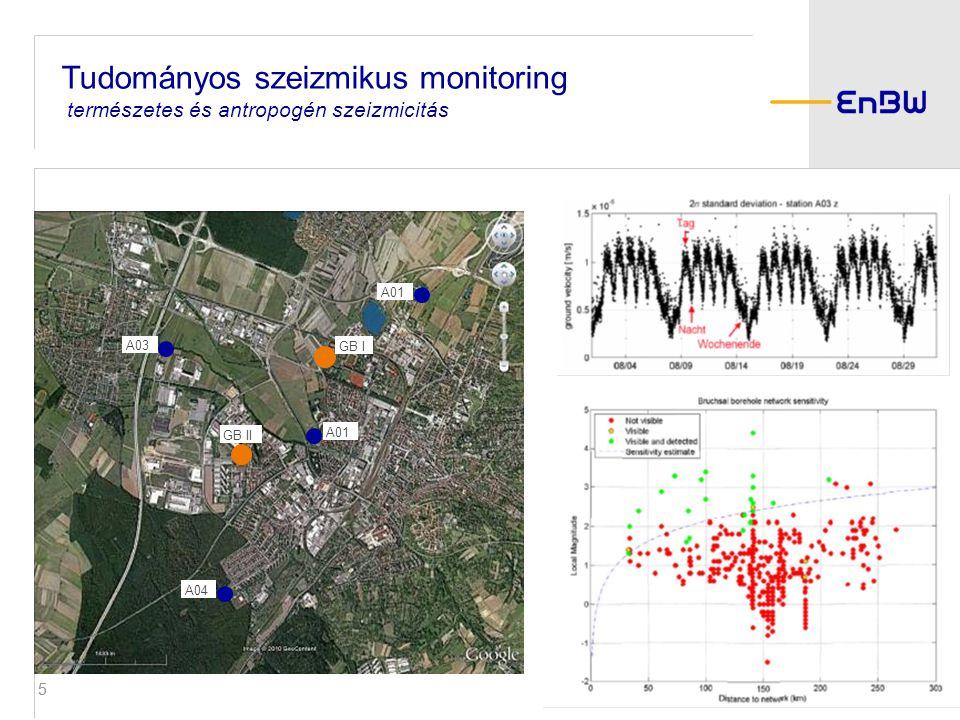 55 Seismisches Monitoring A01 GB I GB II A03 A04 Tudományos szeizmikus monitoring természetes és antropogén szeizmicitás