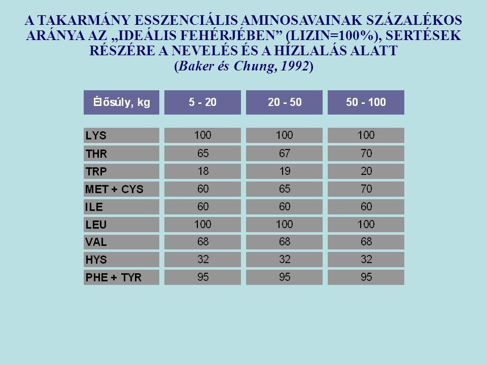 """A TAKARMÁNY ESSZENCIÁLIS AMINOSAVAINAK SZÁZALÉKOS ARÁNYA AZ """"IDEÁLIS FEHÉRJÉBEN (LIZIN=100%), SERTÉSEK RÉSZÉRE A NEVELÉS ÉS A HÍZLALÁS ALATT (Baker és Chung, 1992)"""