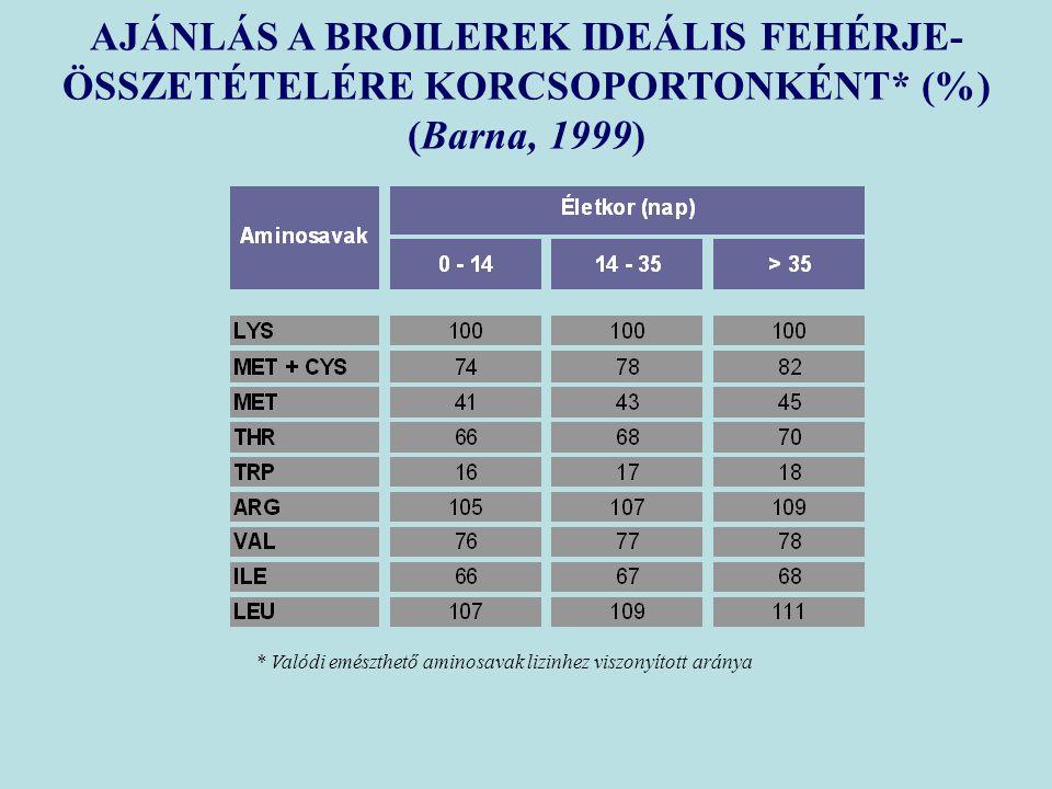 AJÁNLÁS A BROILEREK IDEÁLIS FEHÉRJE- ÖSSZETÉTELÉRE KORCSOPORTONKÉNT* (%) (Barna, 1999) * Valódi emészthető aminosavak lizinhez viszonyított aránya