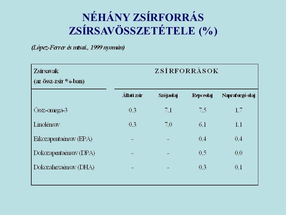 NÉHÁNY ZSÍRFORRÁS ZSÍRSAVÖSSZETÉTELE (%)